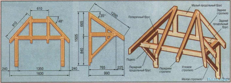 Как сделать крышу из дерева своими руками