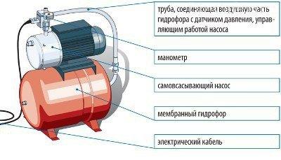 Как выбрать насосную станцию. Что такое гидрофор